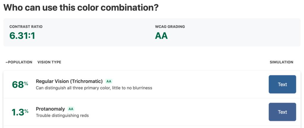Screenshot der Ergebnisse auf whocanuse.com: Der Kontrast der getesteten Farben liegt bei 6,31:1.