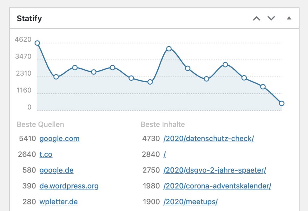 Das Statify-Widget in einem WordPress-Dashboard.